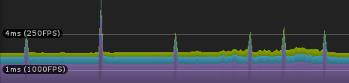 profiler spikes