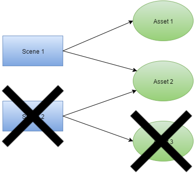 dependency diagram 2