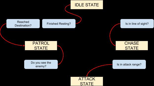 finite state machine unity