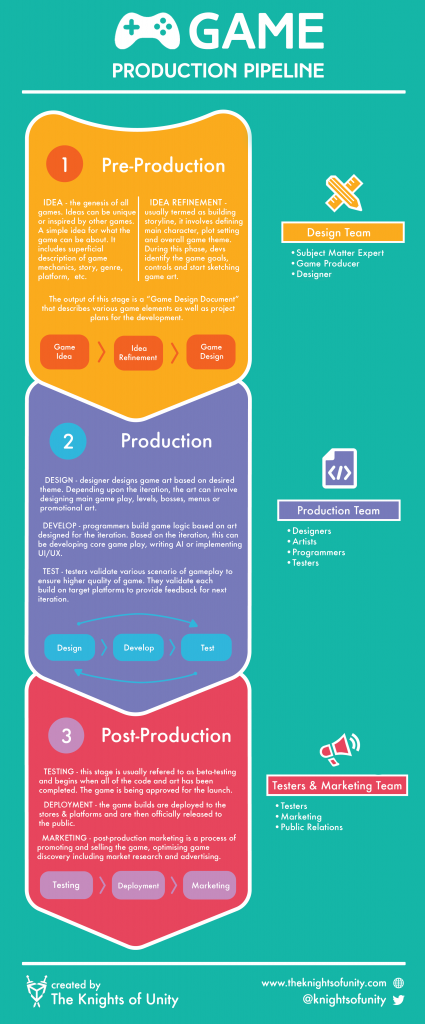 Game Production Pipeline Infographic: Game Design, Development, QA Testing, and Marketing